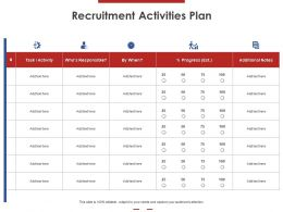 Recruitment Activities Plan Ppt Powerpoint Presentation Summary Infographic Template