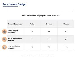 Recruitment Budget Experience Ppt Powerpoint Presentation Layouts Format