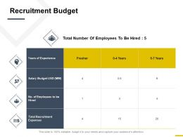 Recruitment Budget Experience Ppt Powerpoint Presentation Show Background Designs