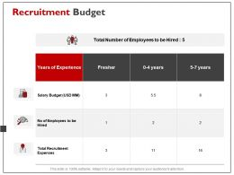 Recruitment Budget Management Ppt Powerpoint Presentation File Visual