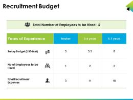Recruitment Budget Powerpoint Slide Show
