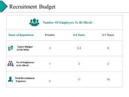 Recruitment Budget Ppt Gallery Topics