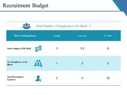 Recruitment Budget Ppt Infographic Template