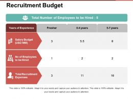 Recruitment Budget Presentation Ideas