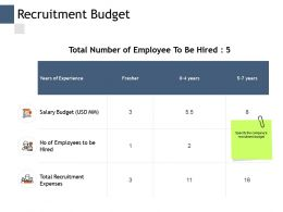 Recruitment Budget Salary Budget Management Ppt Powerpoint Presentation Inspiration Clipart