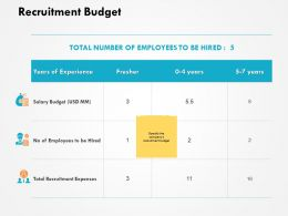 Recruitment Budget Total Recruitment Expenses Ppt Powerpoint Presentation Icon Example