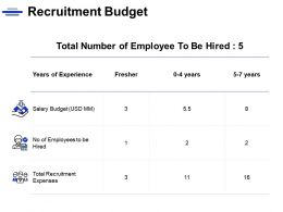Recruitment Budget Total Recruitment Salary Budget Ppt Powerpoint Presentation Ideas Icon