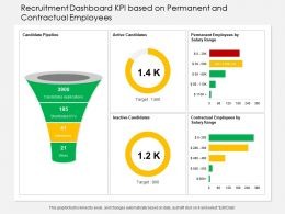 Recruitment Dashboard KPI Based On Permanent And Contractual Employees