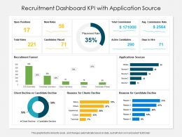 Recruitment Dashboard KPI With Application Source