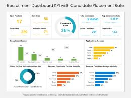 Recruitment Dashboard KPI With Candidate Placement Rate