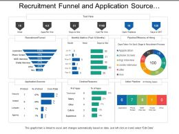 Recruitment Funnel And Application Source Dashboard