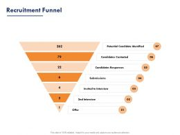 Recruitment Funnel Ppt Powerpoint Presentation Slides Images