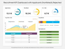 Recruitment KPI Dashboard With Applicants Shortlisted And Rejected