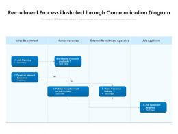 Recruitment Process Illustrated Through Communication Diagram