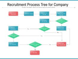 Recruitment Process Tree For Company