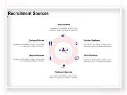 Recruitment Sources Advertisements Ppt Powerpoint Presentation Visual
