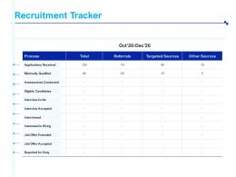 Recruitment Tracker Assessments Conducted Ppt Powerpoint Visual Aids Show