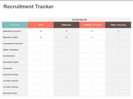 Recruitment Tracker Eligible Candidates Ppt Powerpoint Presentation Slides Graphics