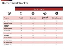Recruitment Tracker Ppt Examples Slides