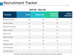 Recruitment Tracker Ppt Powerpoint Presentation File Background Image