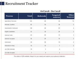 Recruitment Tracker Ppt Powerpoint Presentation File Model