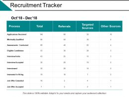 Recruitment Tracker Ppt Powerpoint Presentation File Templates