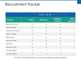 Recruitment Tracker Ppt Powerpoint Presentation Ideas