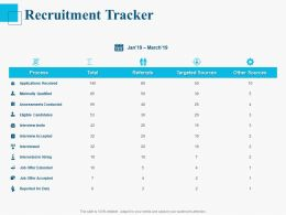 Recruitment Tracker Ppt Powerpoint Presentation Infographic Template Topics