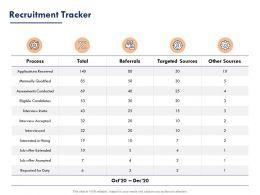 Recruitment Tracker Ppt Powerpoint Presentation Outline Ideas