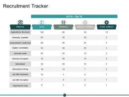 Recruitment Tracker Ppt Powerpoint Presentation Visual Aids Inspiration