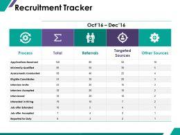 Recruitment Tracker Ppt Summary Graphics Tutorials