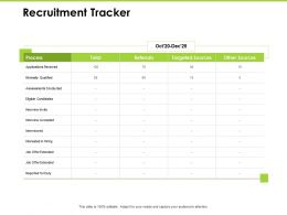 Recruitment Tracker Process Conducted Ppt Powerpoint Presentation Portfolio