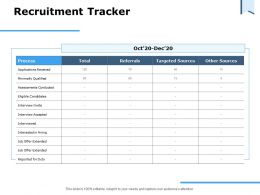 Recruitment Tracker Targeted Sources Ppt Powerpoint Presentation Show Design Inspiration