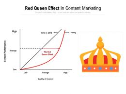 Red Queen Effect In Content Marketing