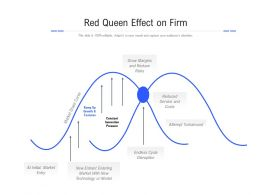 Red Queen Effect On Firm