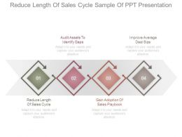 Reduce Length Of Sales Cycle Sample Of Ppt Presentation
