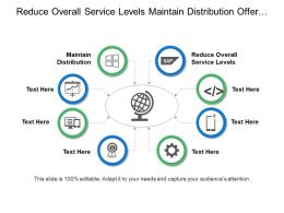 Reduce Overall Service Levels Maintain Distribution Offer Exceptional Pricing
