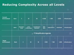 Reducing Complexity Across All Levels Applications Ppt Powerpoint Presentation Show