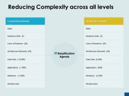 Reducing Complexity Across All Levels Current Target Ppt Powerpoint Presentation Ideas Deck