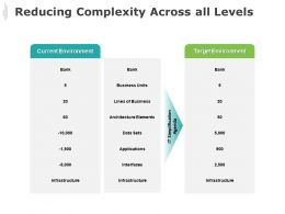 Reducing Complexity Across All Levels Target Environment Ppt Powerpoint Presentation Icon Ideas