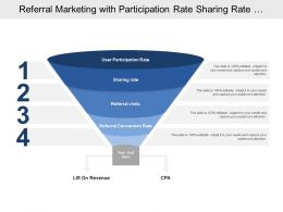 Referral Marketing With Participation Rate Sharing Rate And Visits