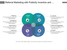 Referral Marketing With Publicity Incentive And Paid Media