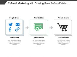 Referral Marketing With Sharing Rate Referral Visits And Conversion Rate