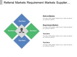 Referral Markets Requirement Markets Supplier Markets Influence Markets