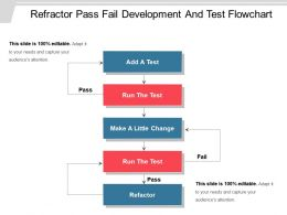Refractor Pass Fail Development And Test Flowchart