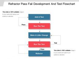Refractor Pass Fail Development And Test Flowchart