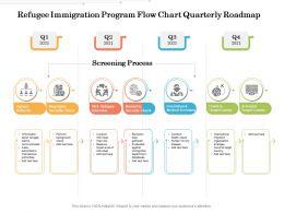 Refugee Immigration Program Flow Chart Quarterly Roadmap