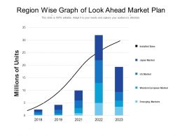 Region Wise Graph Of Look Ahead Market Plan