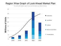 Region Wise Graph Of Look Ahead Market Plan