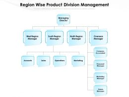 Region Wise Product Division Management